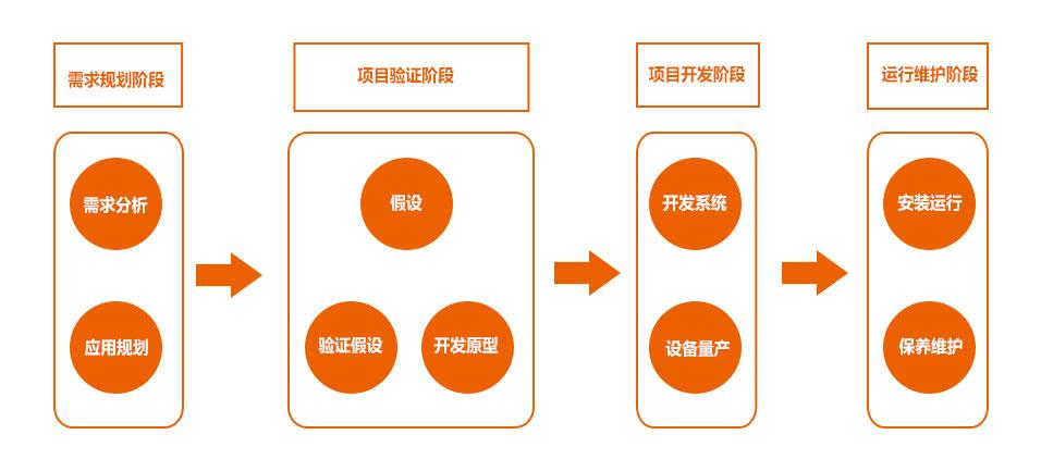 开发流程图.jpg